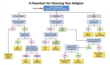 religionflowchart